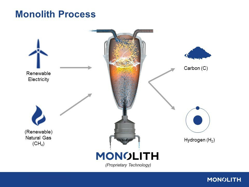 Monolith Materials Receives Investment from Mitsubishi Heavy Industries MHI to Support Clean Hydrogen Production