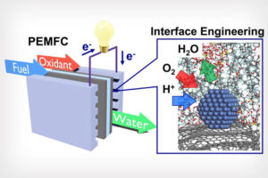 UCLA Led Research Shows Efficient and Inexpensive Fuel Cells in Sight