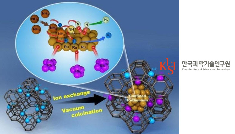 KIST Develops NanoCatalyst that has 2.5 Times the Efficiency of Extracting Hydrogen Fuel from Ammonia