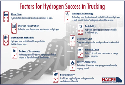 NACFE Releases Guidance Report on Hydrogen Fuel Cell Heavy Duty Trucks 2