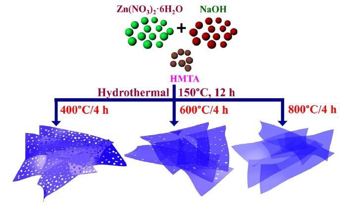 Novel Holey Nanosheets for Detecting Hydrogen Gas Leaks