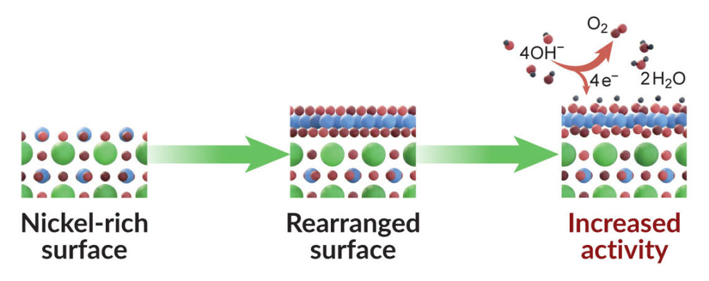 A Key to More Efficient Production of Green Hydrogen 3