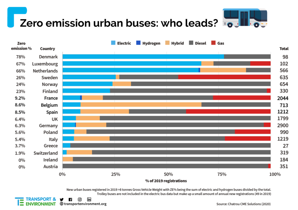Denmark Luxembourg Netherlands Lead the Way on Emissions Free Buses