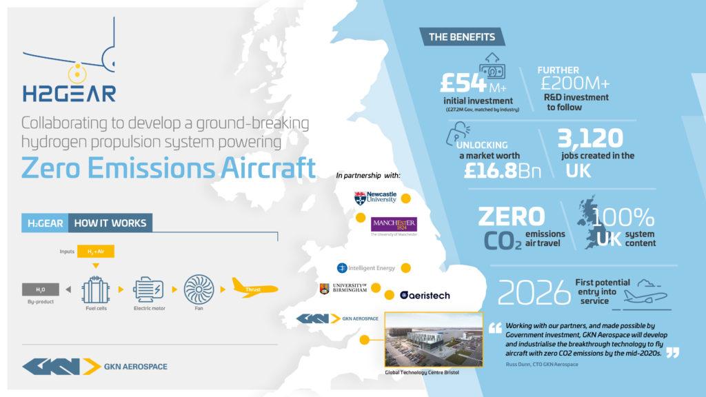 GKN Aerospace Leads Development Breaking Hydrogen Propulsion System for Aircraft 2