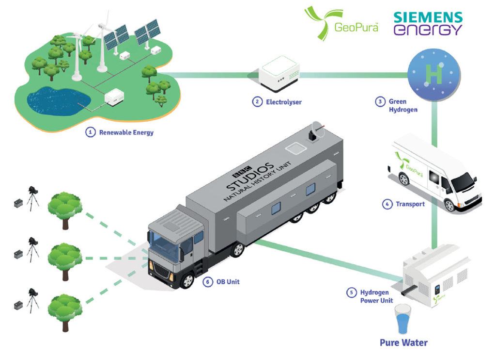 GeoPura%E2%84%A2 and Siemens Energy Demonstrate that Net Zero TV Broadcasting is Possible with Hydrogen Fuel Cells 2