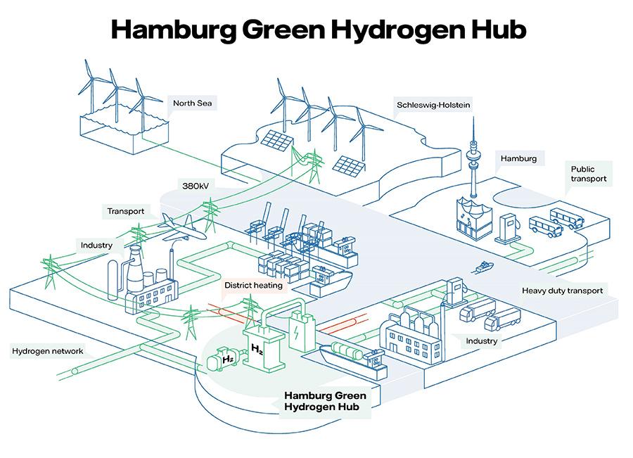 Hamburg Hydrogen