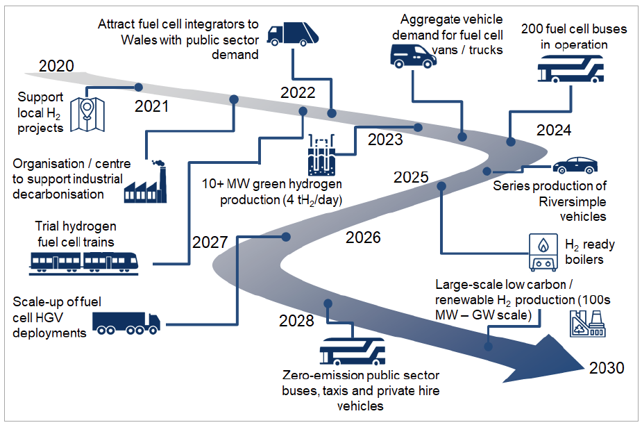 Hydrogen in Wales A pathway and Next Steps for Developing the Hydrogen Energy Sector in Wales