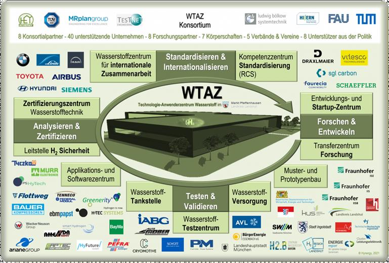 Hynergy Leads Bavarian WTAZ Consortium for a Hydrogen Technology and Innovation Center in Markt Pfeffenhausen