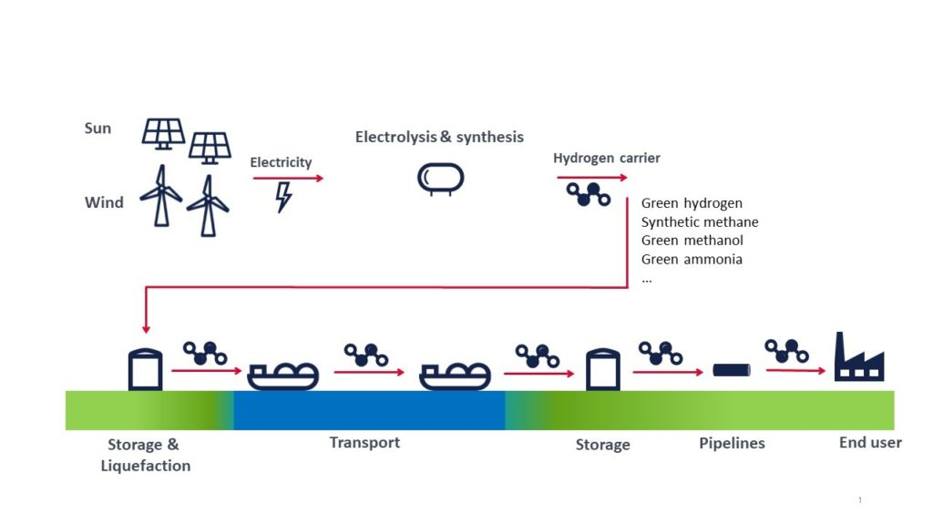 ready for the next step towards the belgian hydrogen economy 1