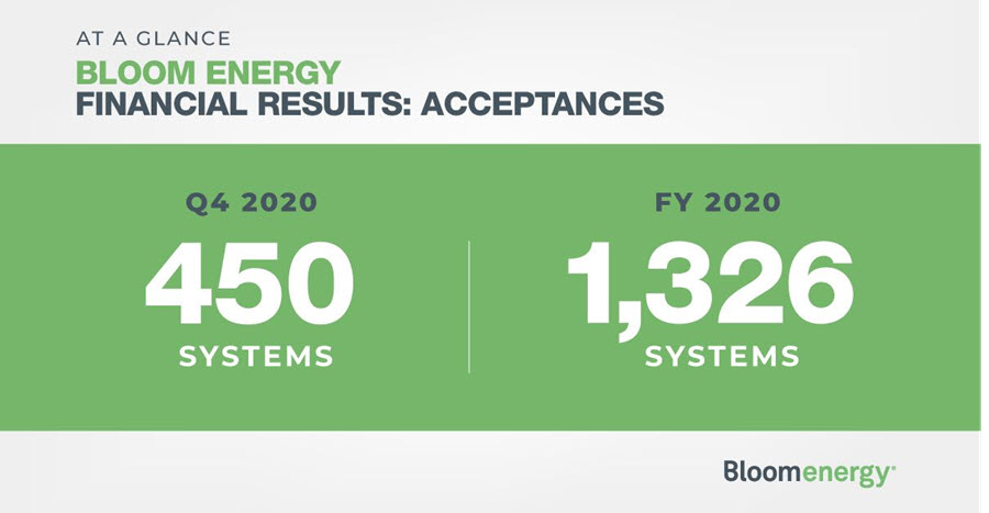 fuelcellsworks, Bloom Energy Announces Fourth Quarter 2020 and Full Year 2020 Financial Results