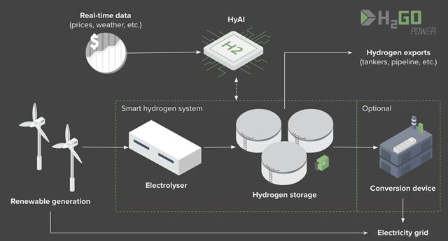 HyAI inforgraphic 640 credit H2Go Power
