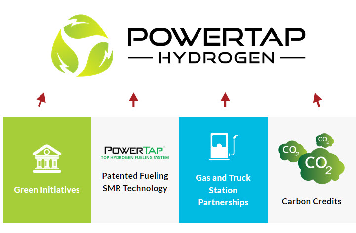 PowerTaps 3rd Generation Onsite Blue Hydrogen Fueling Technology Can Generate Excess Electricity