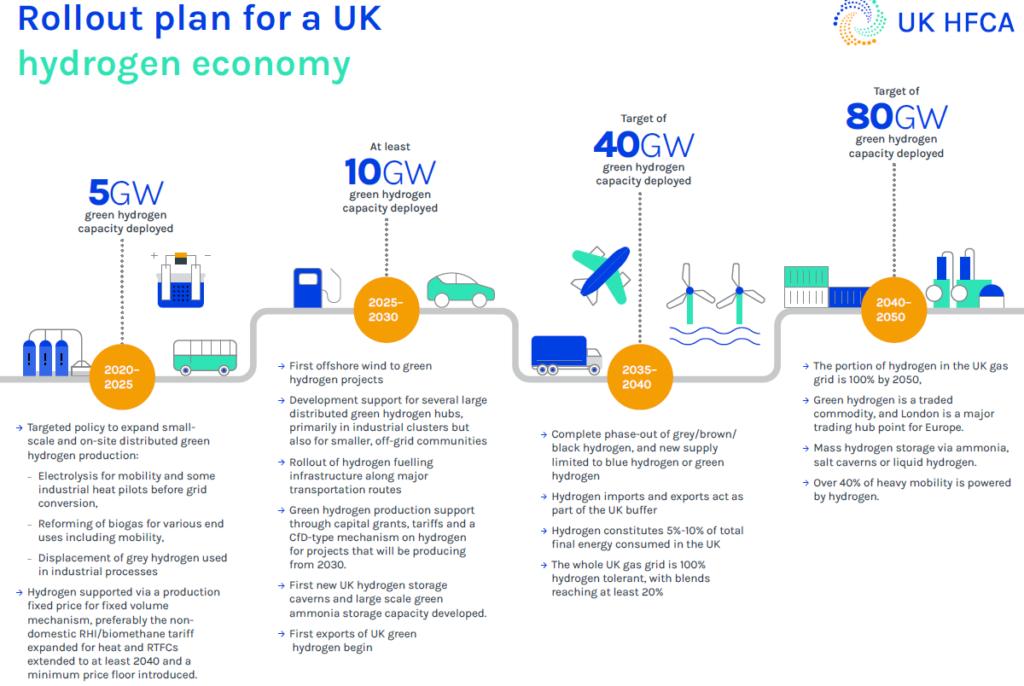 UK HFCA Hydrogen roadmap Feb 2021