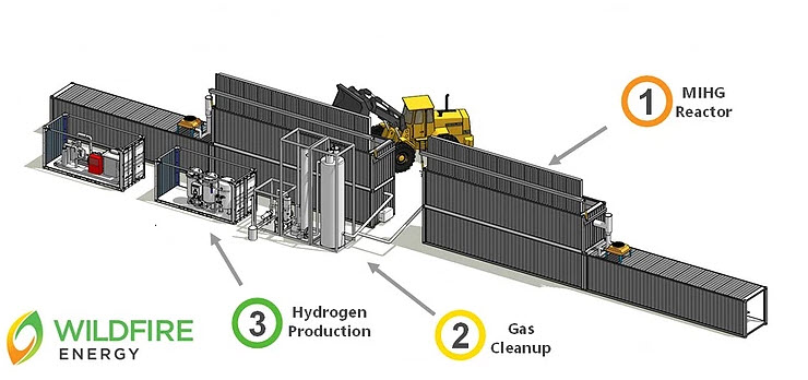 Wildfire Energy awarded grant to build Australias first waste to hydrogen plant 1