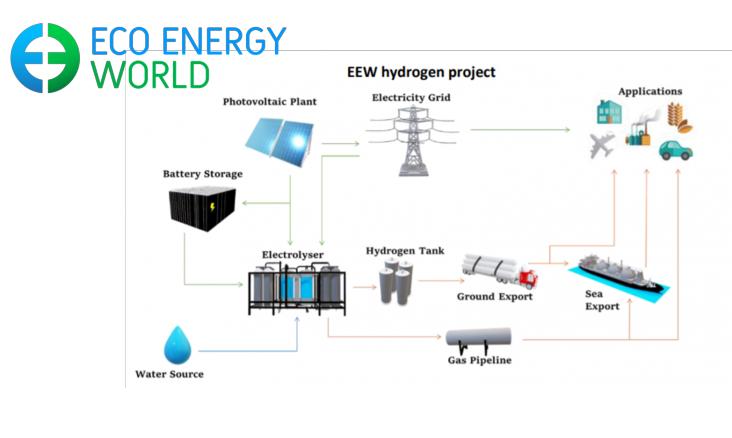 Fuel cells works, EEW Enters Hydrogen Market With 33,000 Tons Green Hydrogen Capacity, Solar Plant in Australia