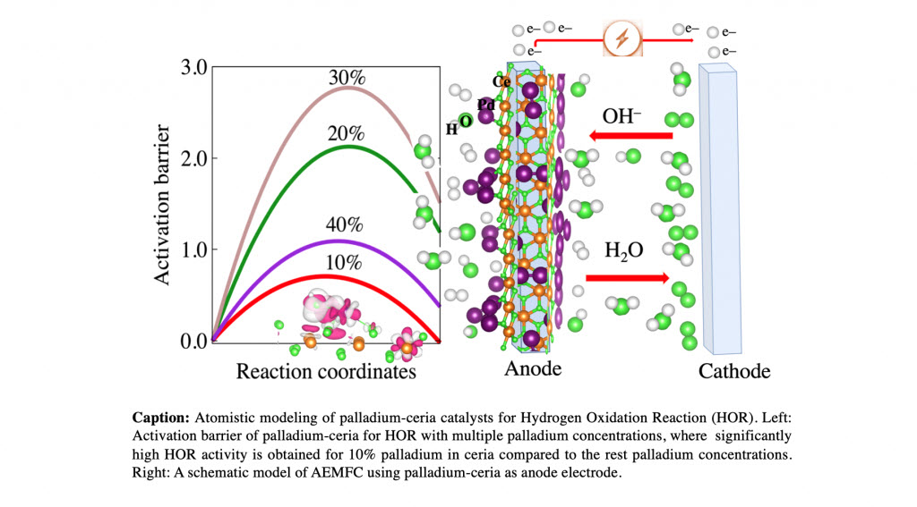 UConn Technion Collaboration Develops Model for Affordable Fuel Cell Catalysts