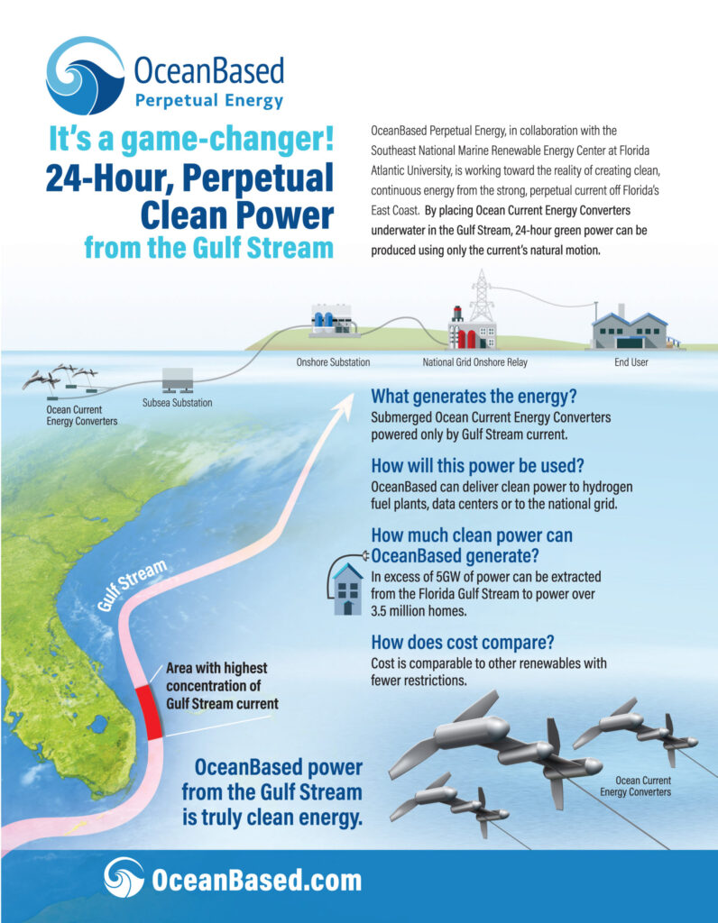 gulf stream currents to produce green hydrogen