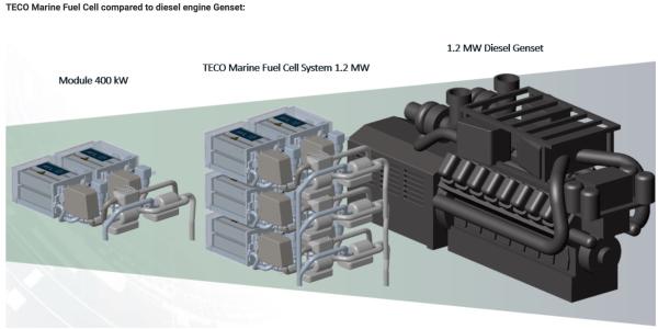 teco 2030 provides update on marine fuel cells