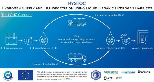 210427 HySTOC PressPic Infograph LOHConcept 600x322 1