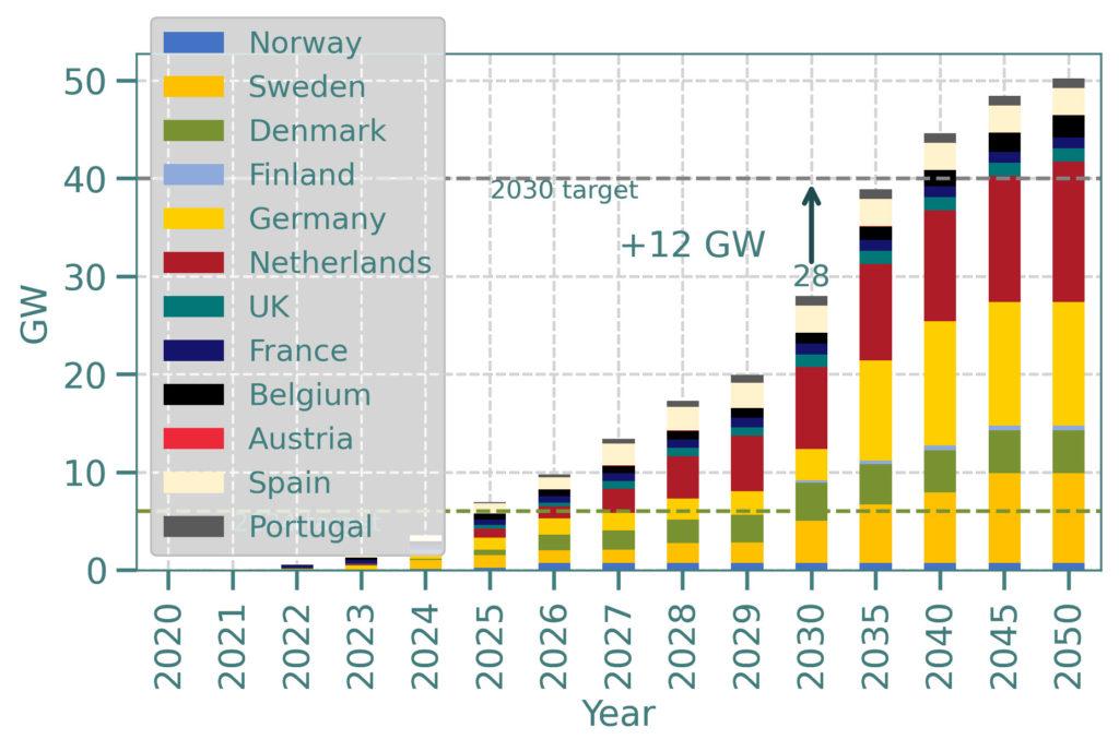 Europe Hydrogen Thema