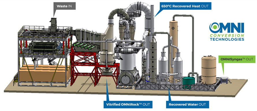 OMNI CT Brings First of Its Kind Waste to Hydrogen Product to Market in the Fight Against Climate Change