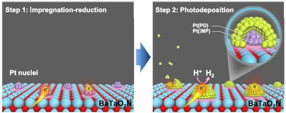 Solar to Hydrogen 1