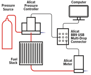 fig 3 no title Fuel cell system leak check setup 300x247 1