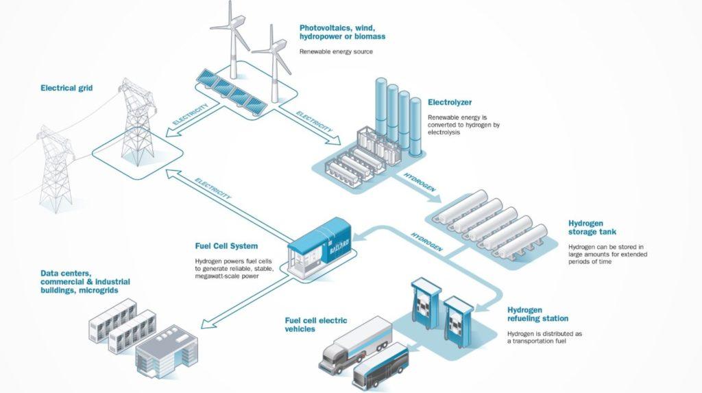 fuel cells can optimize renewable energy storage
