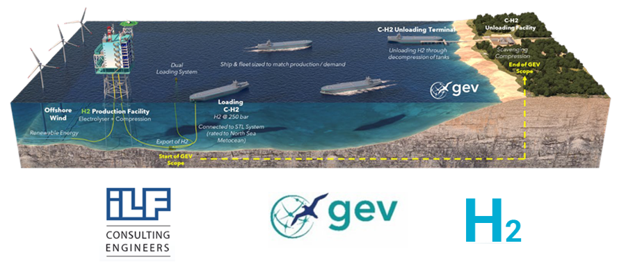 Fuel cells works, GEV Signs Agreement With ILF for Hydrogen Projects in Europe & Australia