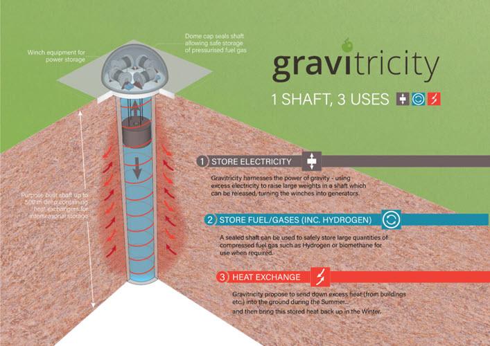 fuel cells work, hydrogen, Gravitricity, energy, fuel cells