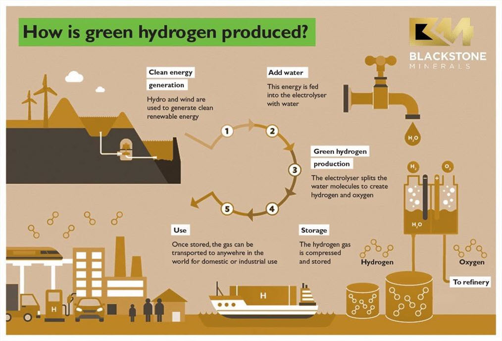 Blackstone Commences Green Hydrogen Study 2