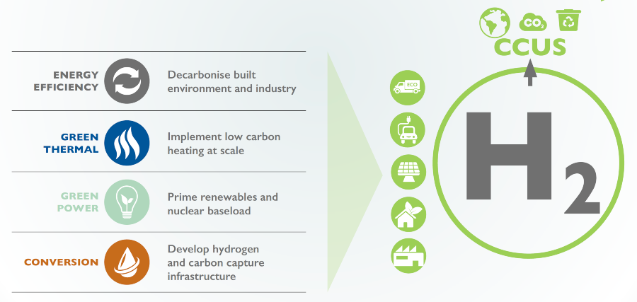 Fuel Cells Works, New Report Showcases £207bn Net Zero Investment In North West