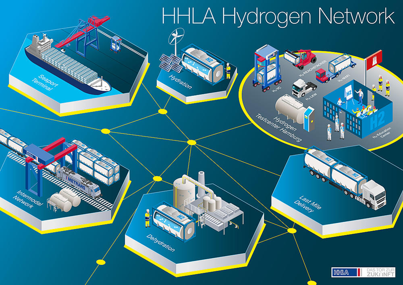 Fuel Cells Works, Germany: HHLA Receives Important Funding For Hydrogen Project