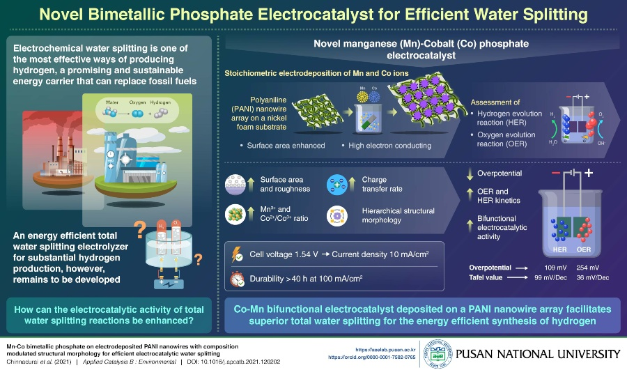 Fuel Cells Works, Improved Water Splitting Method: A Green Energy Innovation By Pusan National University