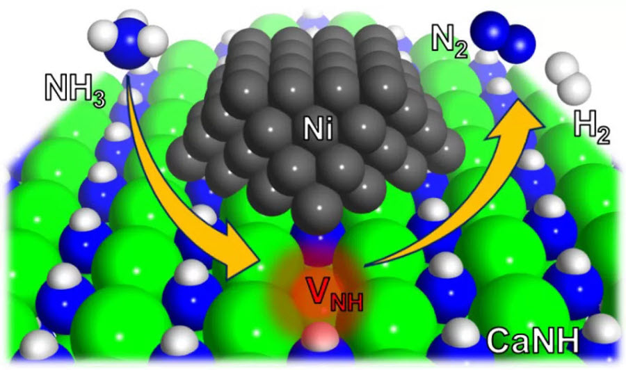 Fuel cells works, Tokyo Institute of Technology, Develops a High-Performance Catalyst that Produces Hydrogen from Ammonia Without Precious Metals