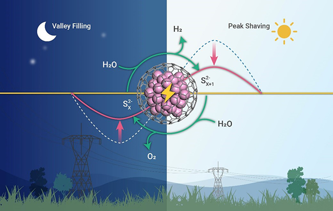 Fuel Cells Works, Highly-Efficient Chainmail Catalysts Developed For Decoupled Water Electrolysis