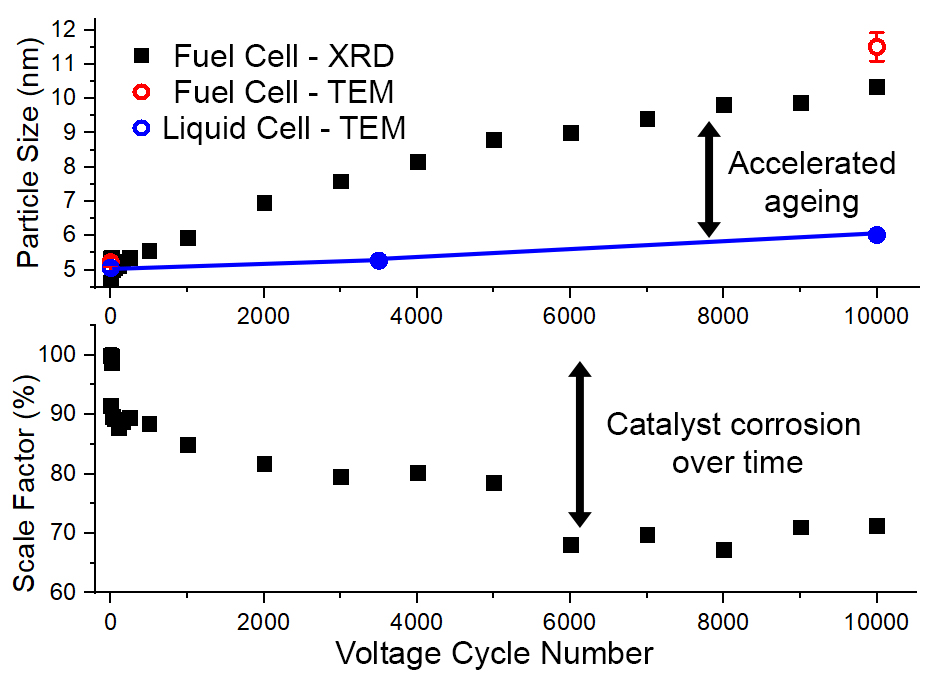 Fuel Cells Works, Mapping Heterogeneous Ageing Inside Operational Hydrogen Fuel Cells