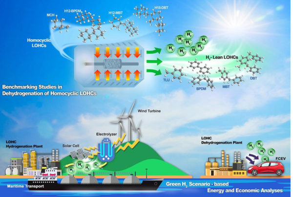 Finding chemical carrier option for hydrogen storage