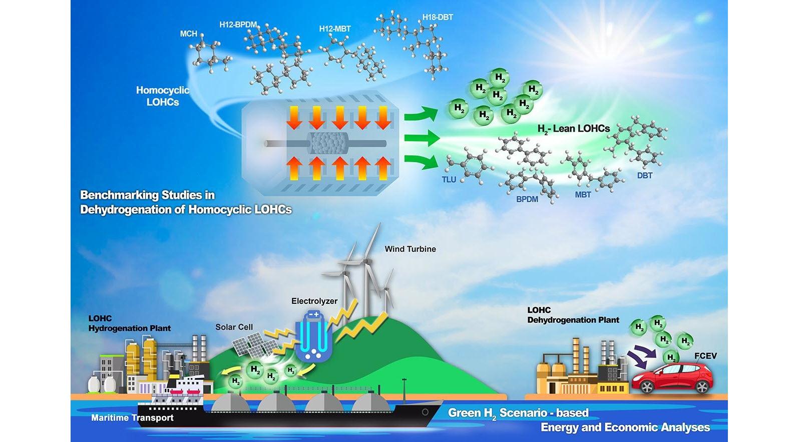 Fuel Cells Works, Korea: KIST Researchers Finding Chemical Carrier Option for Hydrogen Storage