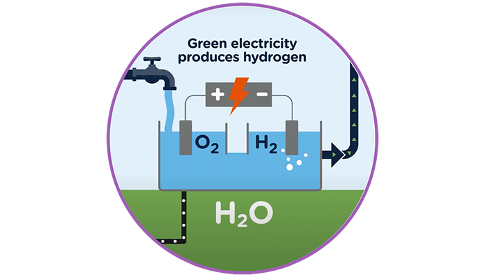 Fuel Cells Works, Hydrogen Electrolyser Purchased From Nel For Our World-First Project In Fife
