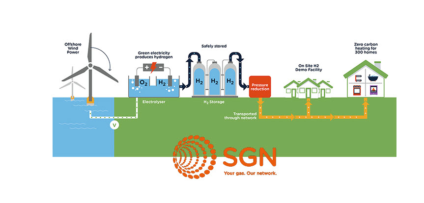 SGN Fife Hydrogen Homes